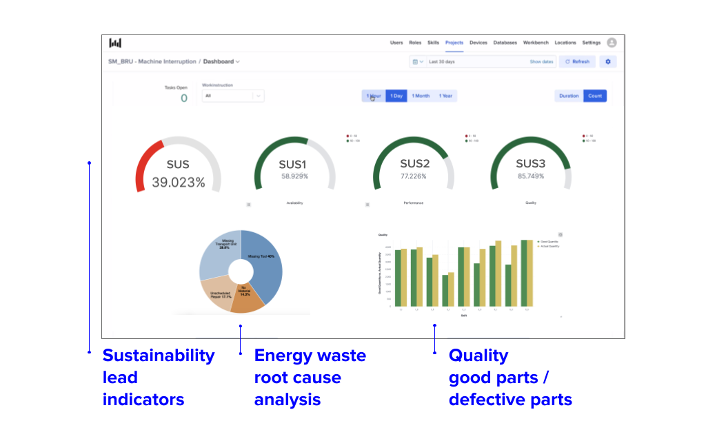 turn data into sustainability