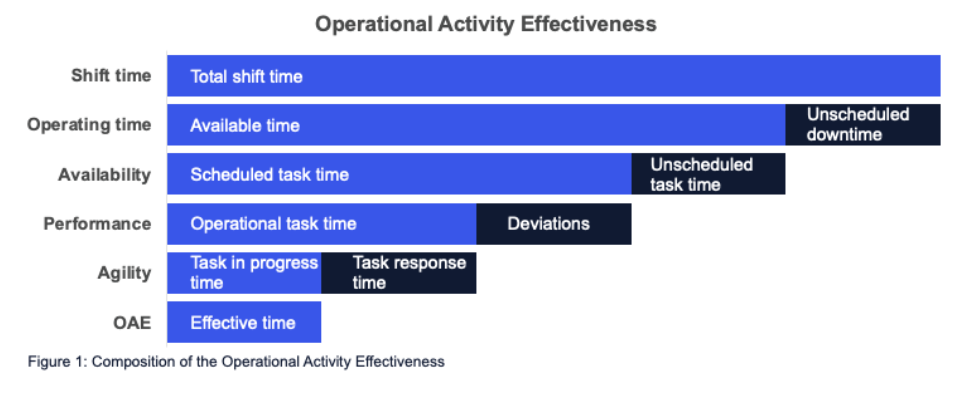 Composition of the Overall Activity Effectiveness KPI