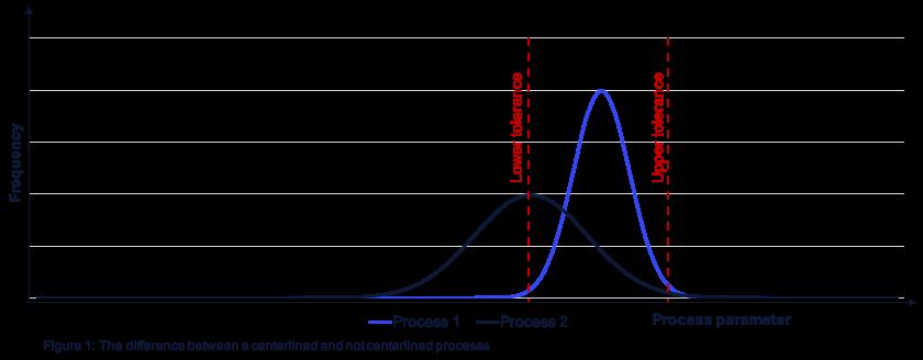 Centerlining processes