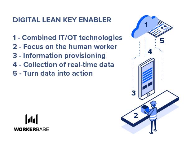 Digital lean key enabler